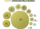 consumo de azeite